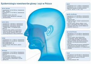 Epidemiologia nowotworów głowy i szyi w Polsce