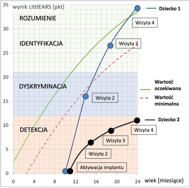 Analiza wyników badań kwestionariuszem LittlEARS